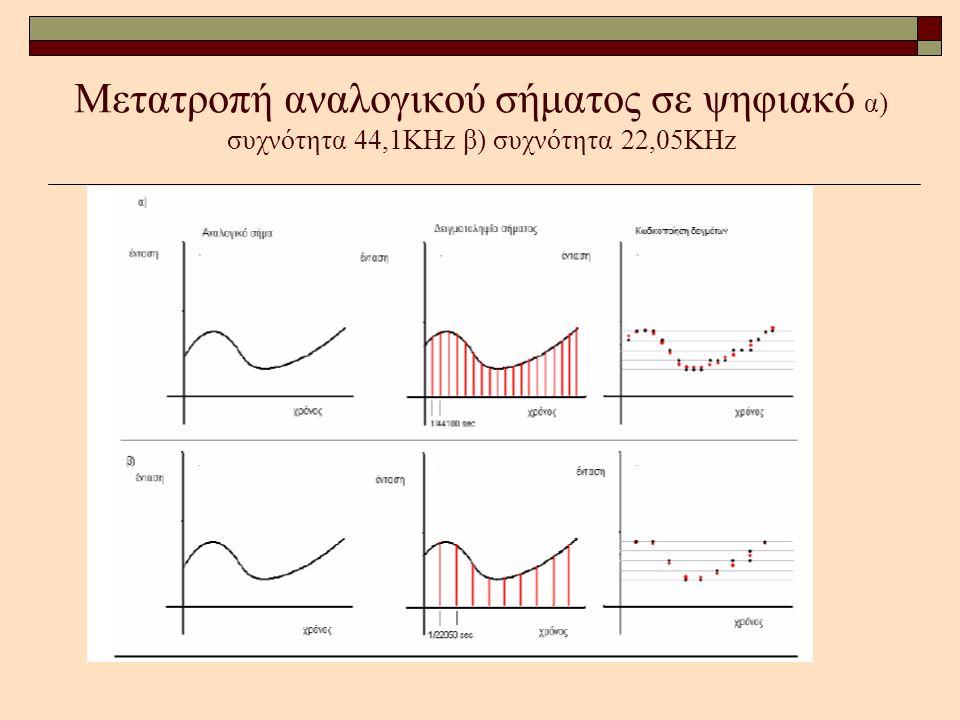 Μετατροπή αναλογικού σήματος σε ψηφιακό α) συχνότητα 44,1KHz β) συχνότητα 22,05KHz