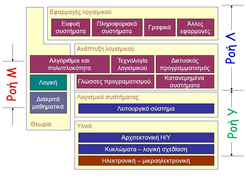 Λογισμικό συστήματος Λειτουργικό σύστημα Υλικό Αρχιτεκτονική Η/Υ Κυκλώματα – λογική σχεδίαση Ηλεκτρονική – μικροηλεκτρονική Εφαρμογές λογισμικού Πληροφοριακά συστήματα Ευφυή συστήματα Γραφικά Άλλες εφαρμογές Ανάπτυξη λογισμικού Γλώσσες προγραματισμού.