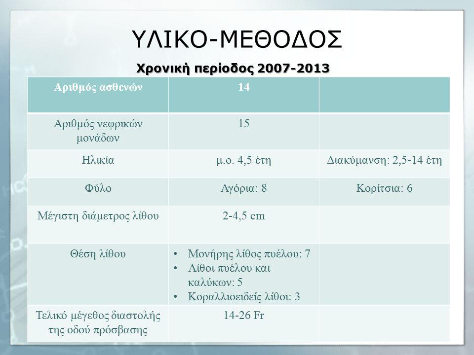 ΥΛΙΚΟ-ΜΕΘΟΔΟΣ Αριθμός ασθενών14 Αριθμός νεφρικών μονάδων 15 Ηλικίαμ.ο.