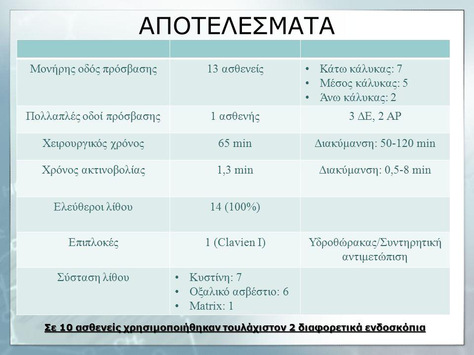 ΑΠΟΤΕΛΕΣΜΑΤΑ Μονήρης οδός πρόσβασης13 ασθενείς Κάτω κάλυκας: 7 Μέσος κάλυκας: 5 Άνω κάλυκας: 2 Πολλαπλές οδοί πρόσβασης1 ασθενής3 ΔΕ, 2 ΑΡ Χειρουργικός χρόνος65 minΔιακύμανση: 50-120 min Χρόνος ακτινοβολίας1,3 minΔιακύμανση: 0,5-8 min Ελεύθεροι λίθου14 (100%) Επιπλοκές1 (Clavien I)Υδροθώρακας/Συντηρητική αντιμετώπιση Σύσταση λίθου Κυστίνη: 7 Οξαλικό ασβέστιο: 6 Matrix: 1 Σε 10 ασθενείς χρησιμοποιήθηκαν τουλάχιστον 2 διαφορετικά ενδοσκόπια