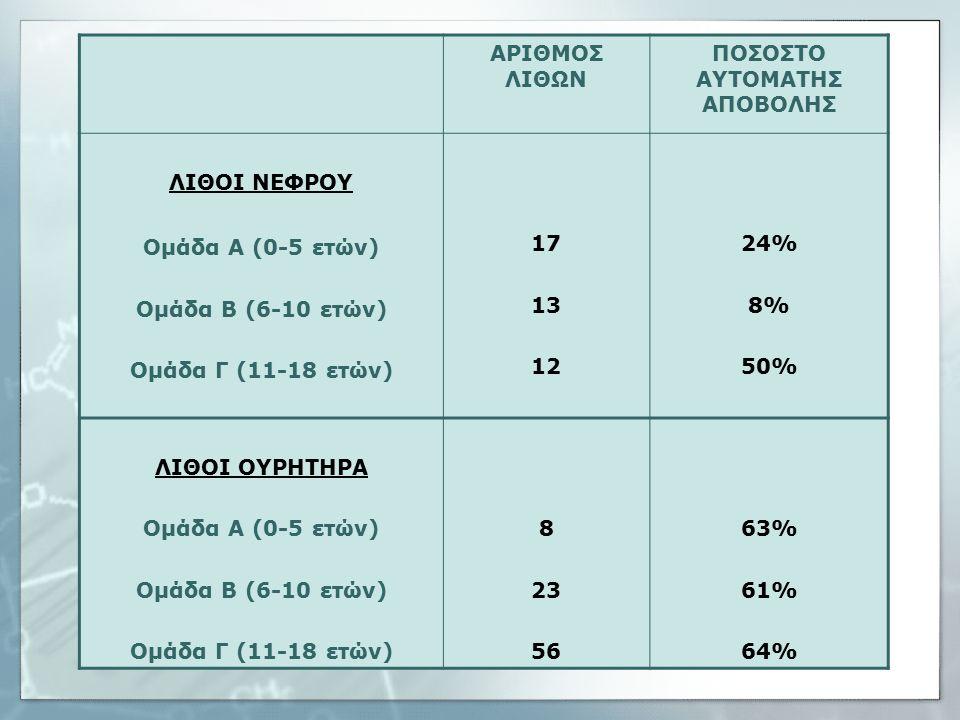 ΑΡΙΘΜΟΣ ΛΙΘΩΝ ΠΟΣΟΣΤΟ ΑΥΤΟΜΑΤΗΣ ΑΠΟΒΟΛΗΣ ΛΙΘΟΙ ΝΕΦΡΟΥ Ομάδα Α (0-5 ετών) Ομάδα Β (6-10 ετών) Ομάδα Γ (11-18 ετών) 17 13 12 24% 8% 50% ΛΙΘΟΙ ΟΥΡΗΤΗΡΑ Ομάδα Α (0-5 ετών) Ομάδα Β (6-10 ετών) Ομάδα Γ (11-18 ετών) 8 23 56 63% 61% 64%