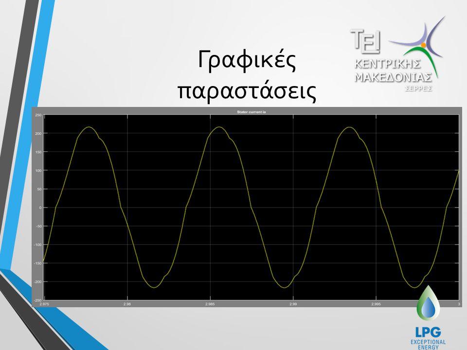 Γραφικές παραστάσεις Στο παρακάτω διάγραμμα βλέπουμε το ρεύμα μηχανής