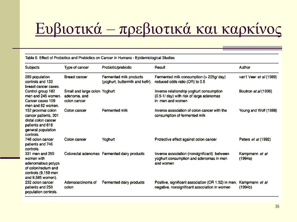 36 Ευβιοτικά – πρεβιοτικά και καρκίνος