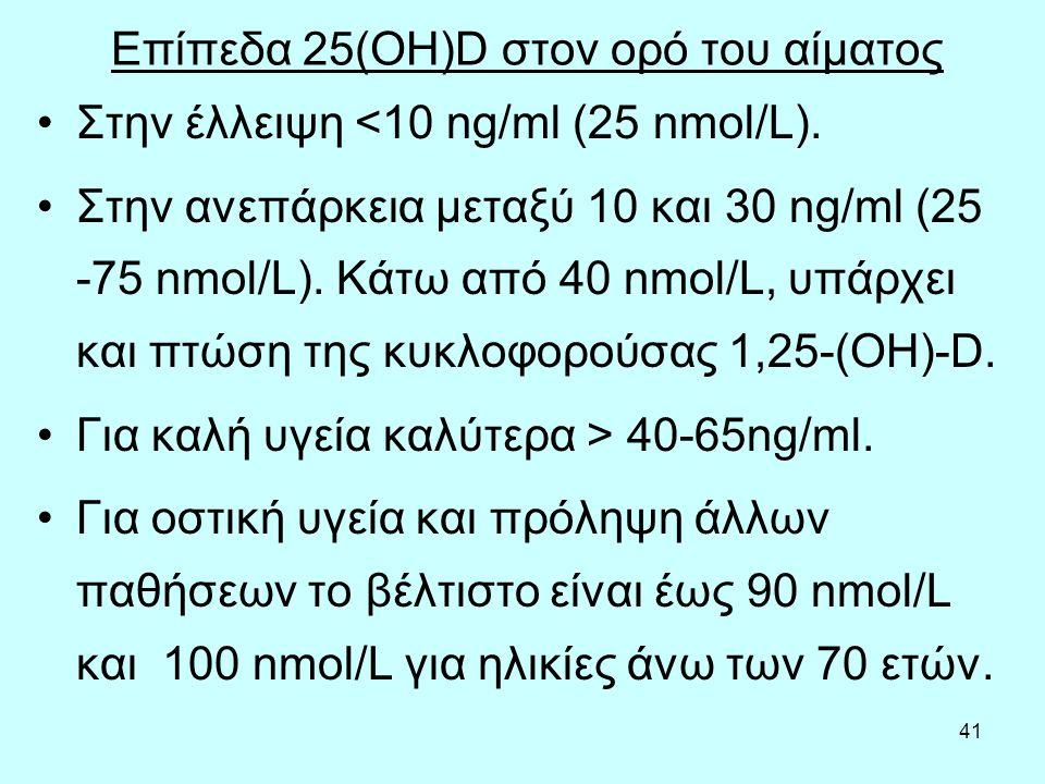 41 Επίπεδα 25(OH)D στον ορό του αίματος Στην έλλειψη <10 ng/ml (25 nmol/L). Στην ανεπάρκεια μεταξύ 10 και 30 ng/ml (25 -75 nmol/L). Κάτω από 40 nmol/L