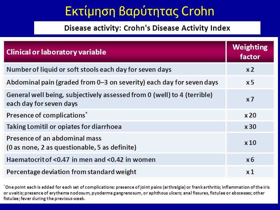 Εκτίμηση βαρύτητας Crohn Disease activity: Crohn's Disease Activity Index