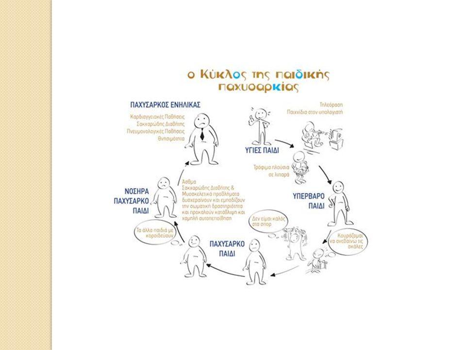 Μεταβολισμός Τι είναι ο μεταβολισμός; Ο όρος βασικός μεταβολικός ρυθμός αναφέρεται στο σύνολο της ενέργειας που χρειάζεται κάθε μέρα ο οργανισμός για να καλύψει τις ζωτικές του λειτουργίες (π.χ.