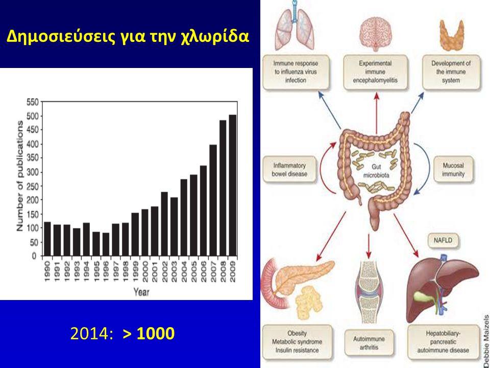 ΓΝΩΡΙΜΙΑ ΜΕ ΤΗΝ ΕΝΤΕΡΙΚΗ ΧΛΩΡΙΔΑ 10 8 -10 14 μικρόβια/gr ιστού ειλεό -π.έντερο >x-1000 γονίδια ξενιστή