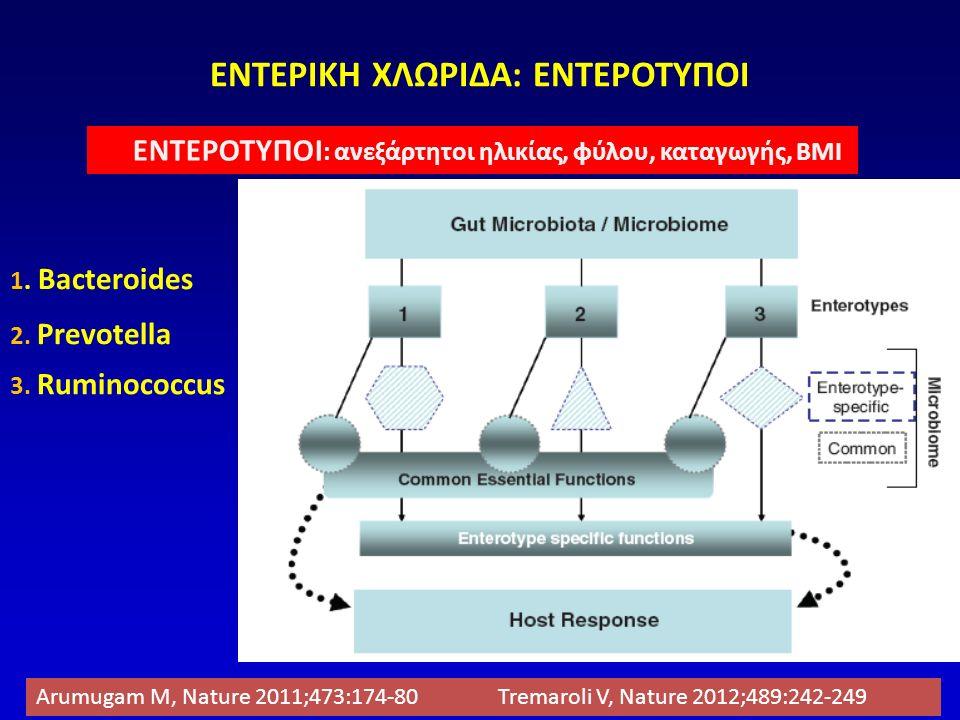 H δίαιτα επηρεάζει τη χλωρίδα περισσότερο από το γενετικό υπόστρωμα Brown K, Nutrients 2012;3:1095-1119 Εντερότυπος 1 : Bacteroidetes πρωτείνες - ζωικό λίπος Εντερότυπος 2 : Prevotella υδατάνθρακες Εντερότυπος 3 : Ruminococcus πρωτείνες - ζωικό λίπος