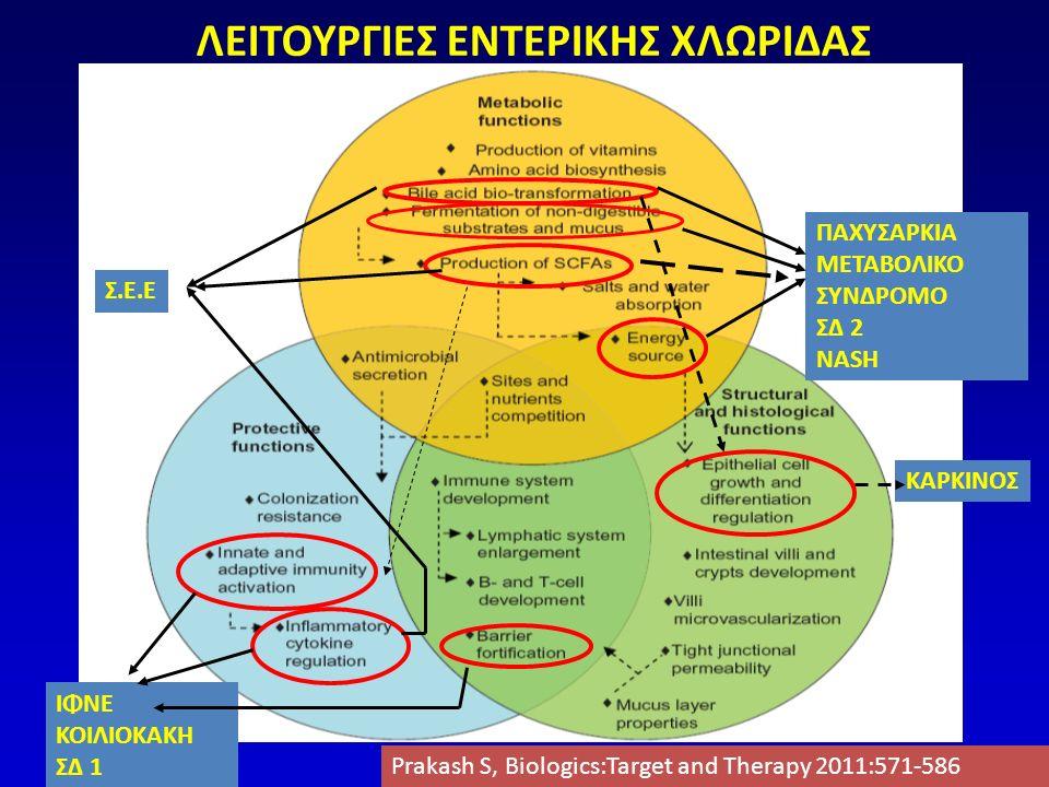 Η εντερική χλωρίδα εμπλέκεται στο μεταβολισμό και στην επαγωγή φλεγμονής Ανεξάρτητα διατροφήςΜέσω διατροφής Tremaroli V, Nature 2012;489:242-249