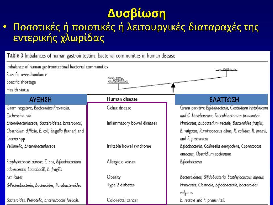 IBS: ΑΠΟΤΕΛΕΣΜΑ ΔΥΣΒΙΩΣΗΣ ↓ Παραγωγή SCFA: – ↓ p H → αποσύνδεση χολικών αλάτων → ↓↑ απορρόφησης, κινητικότητας – ↑ παραγωγή acetate, propionic: φλεγμονή,σπλαχνικη υπερευαισθησία – ↓ παραγωγή βουτυρικού: διαταραχή φραγμού ↑ Παραγωγή αερίων (H 2, CH 4 ) Ανοσοδιέγερση/Φλεγμονή – ↑αριθμός ιστικών μακροφάγων, Τ-λεμφοκυττάρων, εντεροενδοκρινικών (EC) – ↑σεροτονίνη – ↑↓κυτταροκίνες (IL-1b, IL-10/IL- 12, TNF-a, IL-6), ↑↓χυμοκίνες – Διαταραχές επιθηλιακού φραγμού – Αυξημένη έκφραση TLRs(4,5) – Aντισώματα (αντι-flagellin) Salonen A, Microbiology 2010;156:3205-3215 Fandino O, J Neurogastro Motil 2010;16:363-373 Barbara G, J Neurogastro Motil 2011;17:349-359