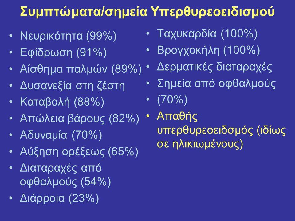 Συμπτώματα/σημεία Υπερθυρεοειδισμού Νευρικότητα (99%) Εφίδρωση (91%) Αίσθημα παλμών (89%) Δυσανεξία στη ζέστη Καταβολή (88%) Απώλεια βάρους (82%) Αδυναμία (70%) Αύξηση ορέξεως (65%) Διαταραχές από οφθαλμούς (54%) Διάρροια (23%) Ταχυκαρδία (100%) Βρογχοκήλη (100%) Δερματικές διαταραχές Σημεία από οφθαλμούς (70%) Απαθής υπερθυρεοειδσμός (ιδίως σε ηλικιωμένους)