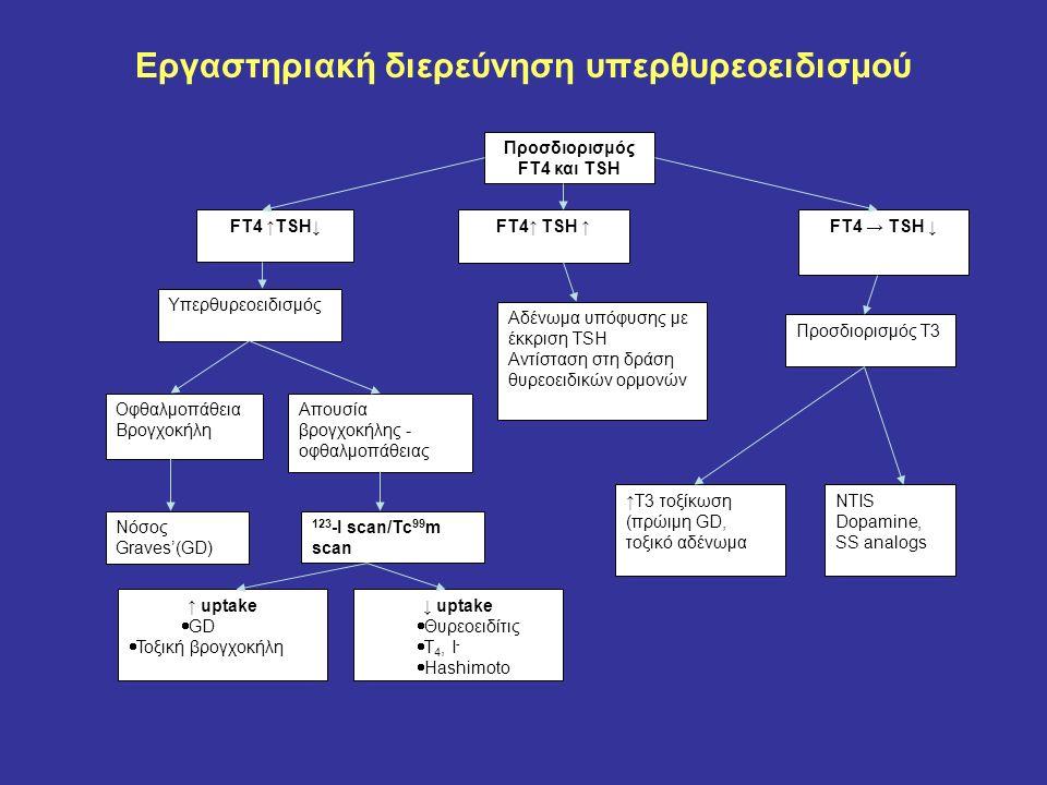 Εργαστηριακή διερεύνηση υπερθυρεοειδισμού FT4↑ TSH ↑FT4 → TSH ↓ Υπερθυρεοειδισμός Οφθαλμοπάθεια Βρογχοκήλη Απουσία βρογχοκήλης - οφθαλμοπάθειας Νόσος
