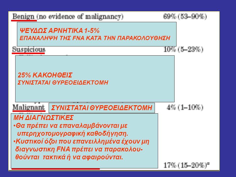 ΨΕΥΔΩΣ ΑΡΝΗΤΙΚΑ 1-5% ΕΠΑΝΑΛΗΨΗ ΤΗΣ FNA ΚΑΤΆ ΤΗΝ ΠΑΡΑΚΟΛΟΥΘΗΣΗ 25% ΚΑΚΟΗΘΕΙΣ ΣΥΝΙΣΤΑΤΑΙ ΘΥΡΕΟΕΙΔΕΚΤΟΜΗ ΜΗ ΔΙΑΓΝΩΣΤΙΚΕΣ Θα πρέπει να επαναλαμβάνονται με υπερηχοτομογραφική καθοδήγηση.