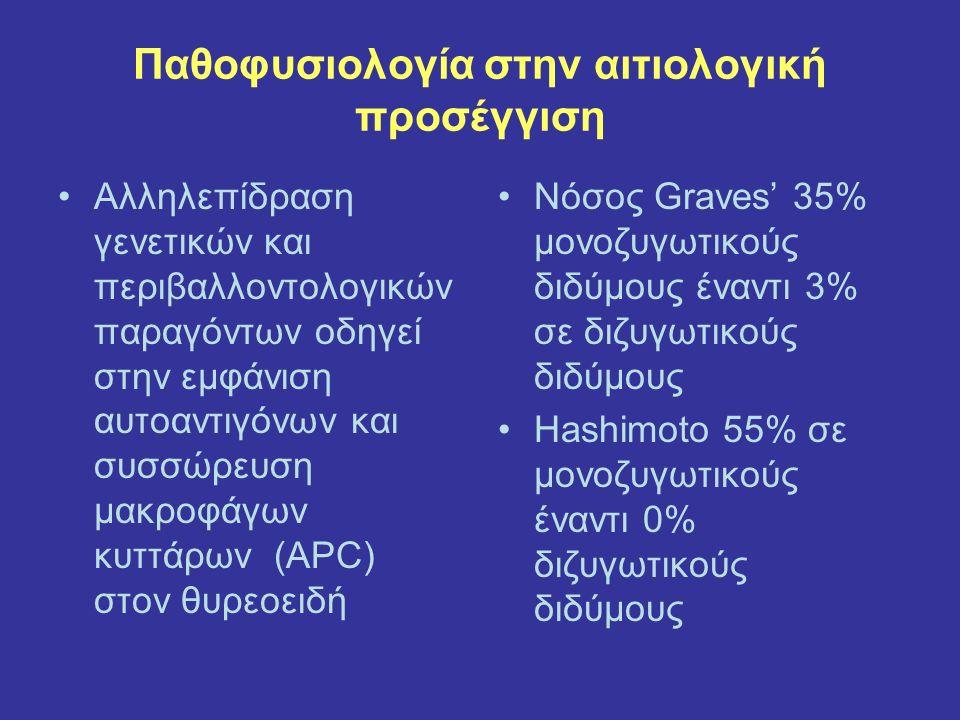 Παθοφυσιολογία στην αιτιολογική προσέγγιση Αλληλεπίδραση γενετικών και περιβαλλοντολογικών παραγόντων οδηγεί στην εμφάνιση αυτοαντιγόνων και συσσώρευση μακροφάγων κυττάρων (APC) στον θυρεοειδή Νόσος Graves' 35% μονοζυγωτικούς διδύμους έναντι 3% σε διζυγωτικούς διδύμους Hashimoto 55% σε μονοζυγωτικούς έναντι 0% διζυγωτικούς διδύμους