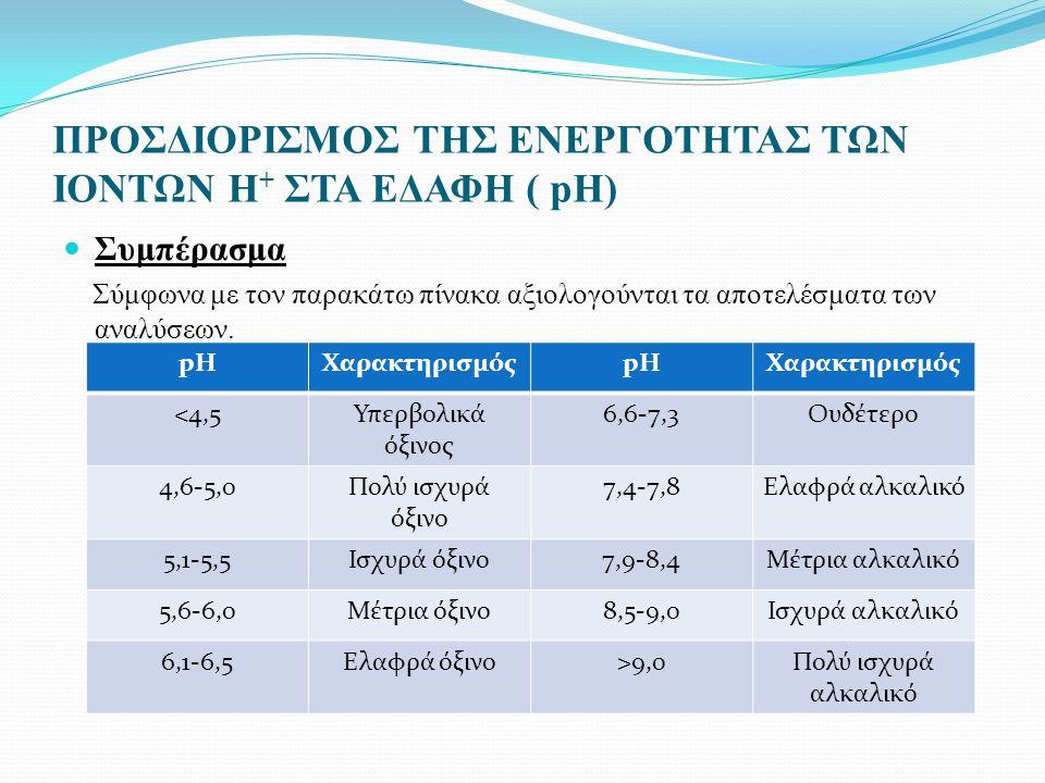 ΠΡΟΣΔΙΟΡΙΣΜΟΣ ΤΗΣ ΕΝΕΡΓΟΤΗΤΑΣ ΤΩΝ ΙΟΝΤΩΝ H + ΣΤΑ ΕΔΑΦΗ ( pH) Συμπέρασμα Σύμφωνα με τον παρακάτω πίνακα αξιολογούνται τα αποτελέσματα των αναλύσεων.