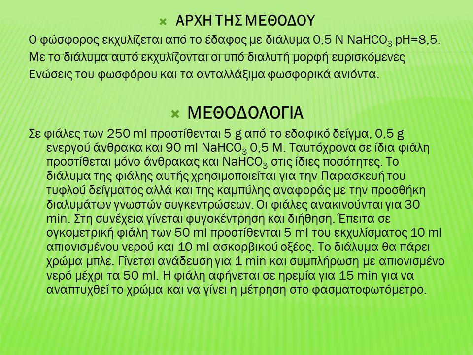  ΑΡΧΗ ΤΗΣ ΜΕΘΟΔΟΥ Ο φώσφορος εκχυλίζεται από το έδαφος με διάλυμα 0,5 Ν ΝaHCO 3 pH=8,5.