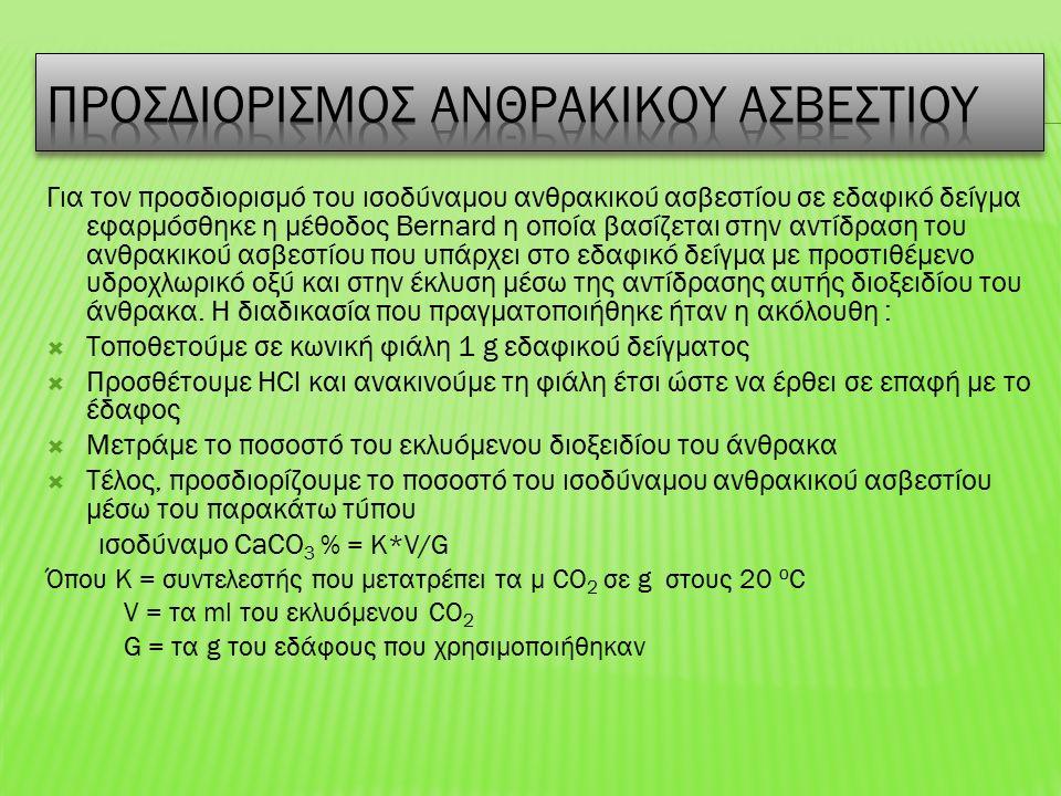 Για τον προσδιορισμό του ισοδύναμου ανθρακικού ασβεστίου σε εδαφικό δείγμα εφαρμόσθηκε η μέθοδος Bernard η οποία βασίζεται στην αντίδραση του ανθρακικού ασβεστίου που υπάρχει στο εδαφικό δείγμα με προστιθέμενο υδροχλωρικό οξύ και στην έκλυση μέσω της αντίδρασης αυτής διοξειδίου του άνθρακα.