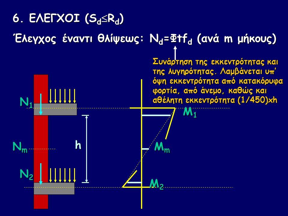 6. ΕΛΕΓΧΟΙ (S d  R d ) Έλεγχος έναντι θλίψεως: Ν d =Φtf d (ανά m μήκους) h N1N1N1N1 N2N2N2N2 NmNmNmNm M1M1M1M1 M2M2M2M2 MmMmMmMm Συνάρτηση της εκκεντ