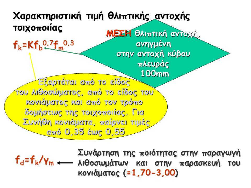 Χαρακτηριστική τιμή θλιπτικής αντοχής τοιχοποιίας f k =Kf b 0,7 f m 0,3 Εξαρτάται από το είδος του λιθοσώματος, από το είδος του κονιάματος και από τον τρόπο δομήσεως της τοιχοποιίας.