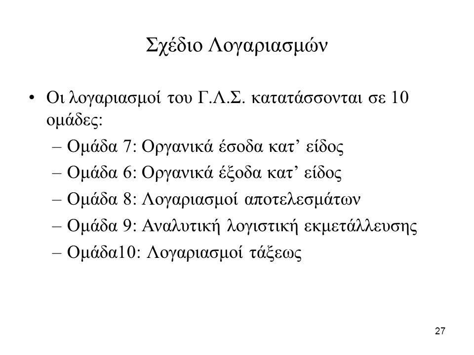 27 Σχέδιο Λογαριασμών Οι λογαριασμοί του Γ.Λ.Σ. κατατάσσονται σε 10 ομάδες: –Ομάδα 7: Οργανικά έσοδα κατ' είδος –Ομάδα 6: Οργανικά έξοδα κατ' είδος –Ο
