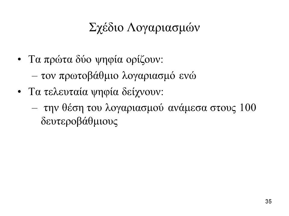 35 Σχέδιο Λογαριασμών Τα πρώτα δύο ψηφία ορίζουν: –τον πρωτοβάθμιο λογαριασμό ενώ Τα τελευταία ψηφία δείχνουν: – την θέση του λογαριασμού ανάμεσα στους 100 δευτεροβάθμιους