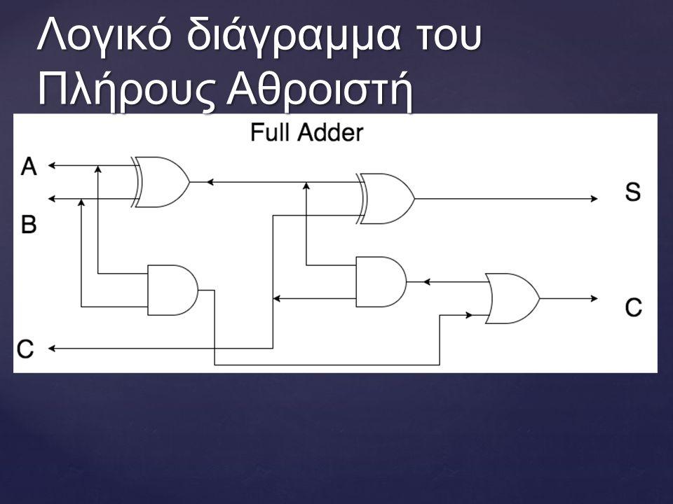 Λογικό διάγραμμα του Πλήρους Αθροιστή