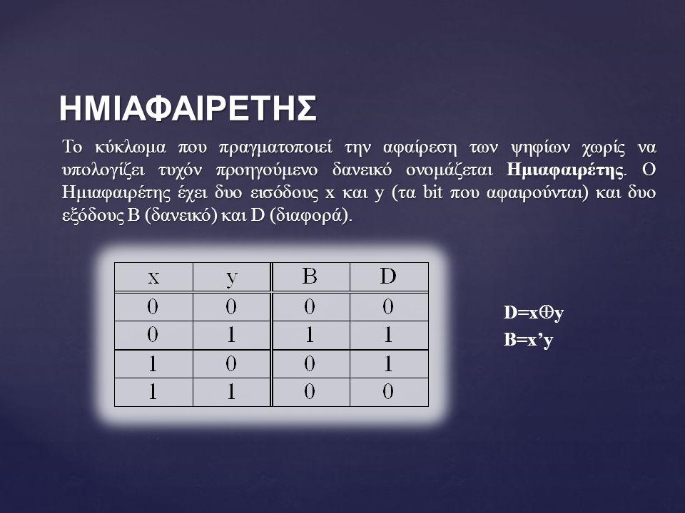 ΗΜΙΑΦΑΙΡΕΤΗΣ Το κύκλωμα που πραγματοποιεί την αφαίρεση των ψηφίων χωρίς να υπολογίζει τυχόν προηγούμενο δανεικό ονομάζεται Ημιαφαιρέτης.