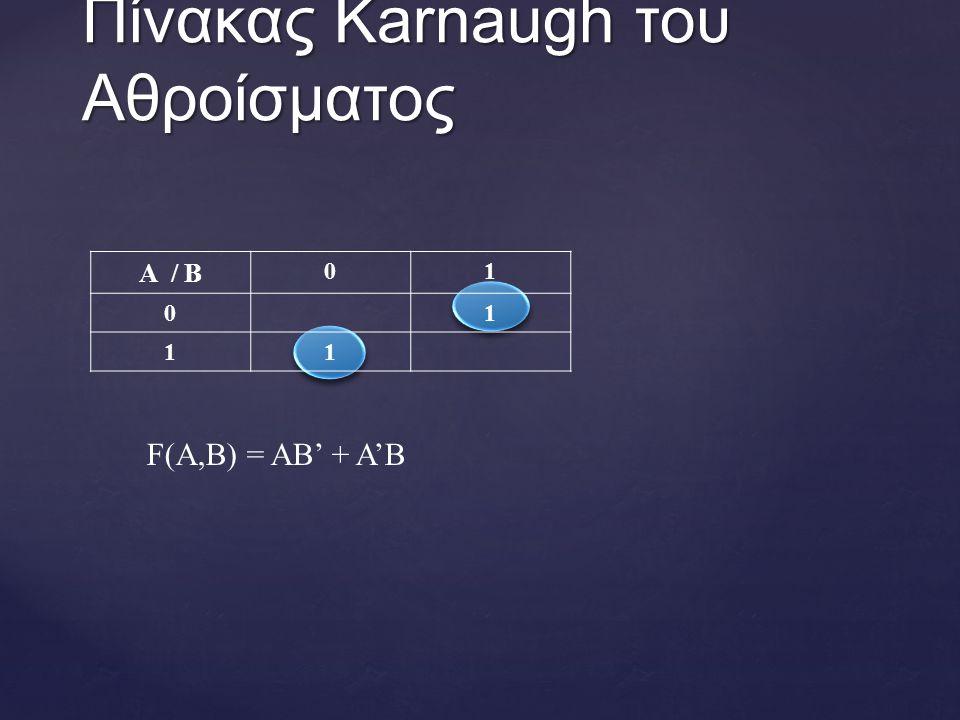 A / B 01 01 11 Πίνακας Karnaugh του Aθροίσματος F(A,B) = AB' + A'B