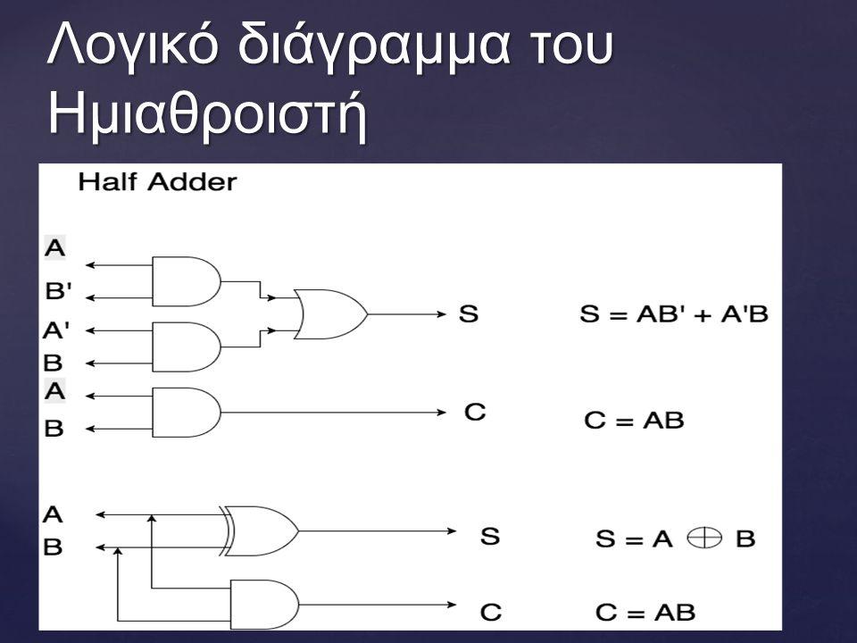Λογικό διάγραμμα του Ημιαθροιστή