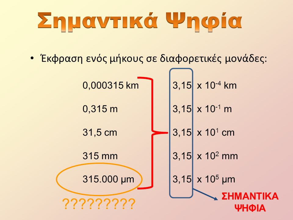 Έκφραση ενός μήκους σε διαφορετικές μονάδες: 0,000315 km 0,315 m 31,5 cm 315 mm 315.000 μm 3,15 x 10 -4 km 3,15 x 10 -1 m 3,15 x 10 1 cm 3,15 x 10 2 mm 3,15 x 10 5 μm ΣΗΜΑΝΤΙΚΑ ΨΗΦΙΑ ?????????