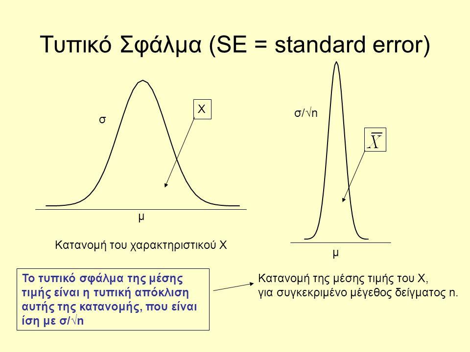Τυπικό Σφάλμα (SE = standard error) Κατανομή του χαρακτηριστικού X μ σ μ σ/√n Κατανομή της μέσης τιμής του Χ, για συγκεκριμένο μέγεθος δείγματος n. X