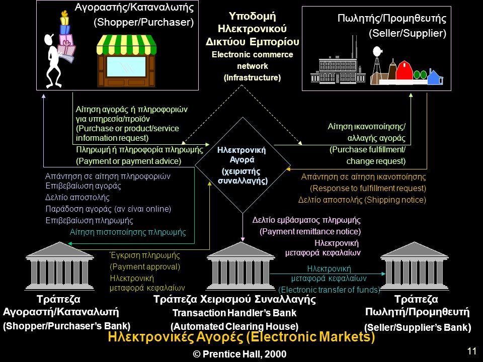 Δελτίο εμβάσματος πληρωμής (Payment remittance notice) Ηλεκτρονική μεταφορά κεφαλαίων 11 Αγοραστής/Καταναλωτής (Shopper/Purchaser) Πωλητής/Προμηθευτής (Seller/Supplier) Ηλεκτρονική Αγορά (χειριστής συναλλαγής) Υποδομή Ηλεκτρονικού Δικτύου Εμπορίου Electronic commerce network (Infrastructure) Αίτηση αγοράς ή πληροφοριών για υπηρεσία/προϊόν (Purchase or product/service information request) Πληρωμή ή πληροφορία πληρωμής (Payment or payment advice) Αίτηση ικανοποίησης/ αλλαγής αγοράς (Purchase fulfillment/ change request) Απάντηση σε αίτηση ικανοποίησης (Response to fulfillment request) Δελτίο αποστολής (Shipping notice) Έγκριση πληρωμής (Payment approval) Ηλεκτρονική μεταφορά κεφαλαίων (Electronic transfer of funds) Τράπεζα Αγοραστή/Καταναλωτή (Shopper/Purchaser's Bank) Τράπεζα Χειρισμού Συναλλαγής Transaction Handler's Bank (Automated Clearing House) Τράπεζα Πωλητή/Προμηθευτή (Seller/Supplier's Bank ) Ηλεκτρονικές Αγορές (Electronic Markets) © Prentice Hall, 2000 Απάντηση σε αίτηση πληροφοριών Επιβεβαίωση αγοράς Δελτίο αποστολής Παράδοση αγοράς (αν είναι online) Επιβεβαίωση πληρωμής Αίτηση πιστοποίησης πληρωμής