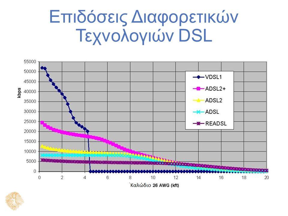 Επιδόσεις Διαφορετικών Τεχνολογιών DSL