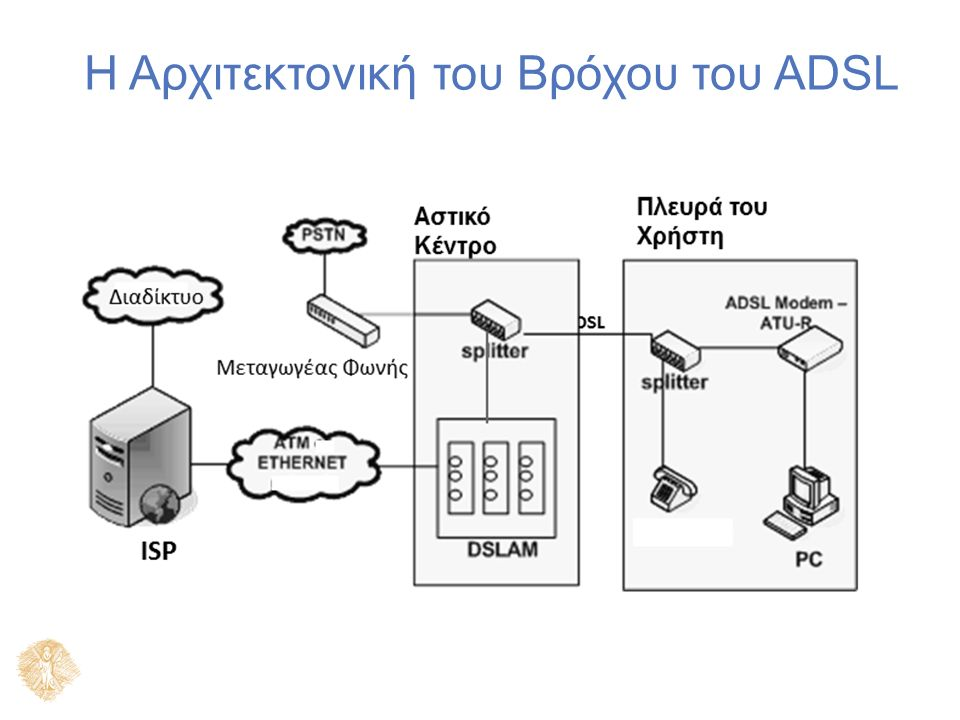 Η Αρχιτεκτονική του Βρόχου του ADSL Voice Switch DSL