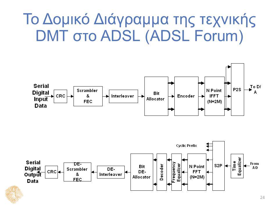 24 Το Δομικό Διάγραμμα της τεχνικής DMT στο ADSL (ADSL Forum)