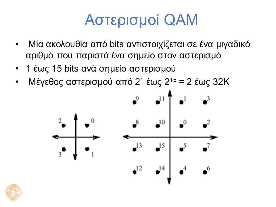 Αστερισμοί QAM Μία ακολουθία από bits αντιστοιχίζεται σε ένα μιγαδικό αριθμό που παριστά ένα σημείο στον αστερισμό 1 έως 15 bits ανά σημείο αστερισμού Μέγεθος αστερισμού από 2 1 έως 2 15 = 2 έως 32K