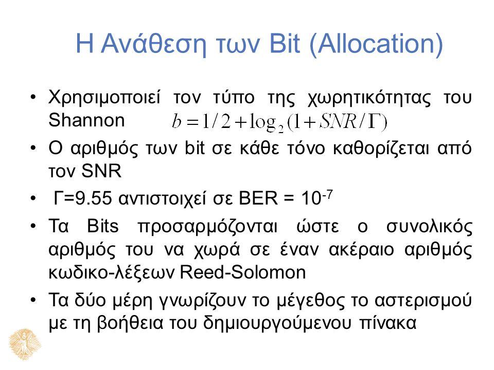 Η Ανάθεση των Bit (Allocation) Χρησιμοποιεί τον τύπο της χωρητικότητας του Shannon Ο αριθμός των bit σε κάθε τόνο καθορίζεται από τον SNR Γ=9.55 αντιστοιχεί σε BER = 10 -7 Τα Bits προσαρμόζονται ώστε ο συνολικός αριθμός του να χωρά σε έναν ακέραιο αριθμός κωδικο-λέξεων Reed-Solomon Τα δύο μέρη γνωρίζουν το μέγεθος το αστερισμού με τη βοήθεια του δημιουργούμενου πίνακα