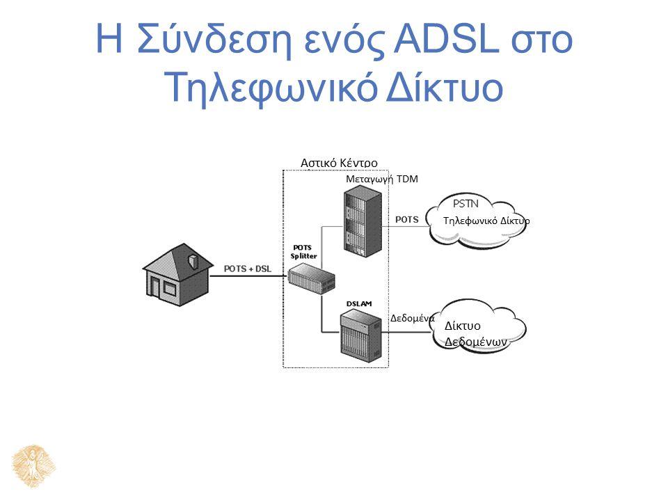 CPE ήPC ISP ADSL Κάρτα Router Ethernet Hub/Switch 10 base T Ethernet 10 base T Ethernet 10 base T ή 100 base T 45 or 155 Mbit/s ATM ή Ethernet ADSL Βασική Αρχικτονική