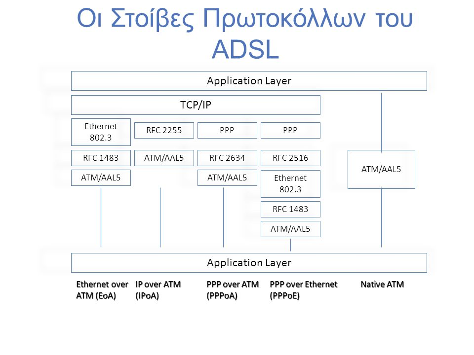 Οι Στοίβες Πρωτοκόλλων του ADSL Ethernet over ATM (EoA) IP over ATM (IPoA) PPP over ATM (PPPoA) PPP over Ethernet (PPPoE) Native ATM Application Layer TCP/IP Ethernet 802.3 RFC 1483 ATM/AAL5 RFC 2255 ATM/AAL5RFC 2634 ATM/AAL5 PPP Ethernet 802.3 RFC 1483 ATM/AAL5 RFC 2516 PPP ATM/AAL5 Application Layer