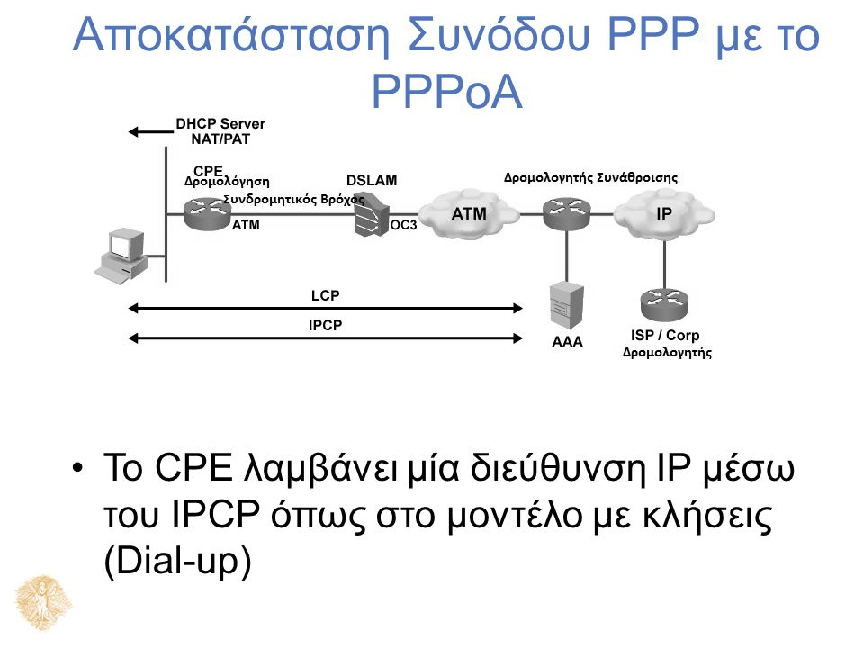 Αποκατάσταση Συνόδου PPP με το PPPoA Το CPE λαμβάνει μία διεύθυνση IP μέσω του IPCP όπως στο μοντέλο με κλήσεις (Dial-up)