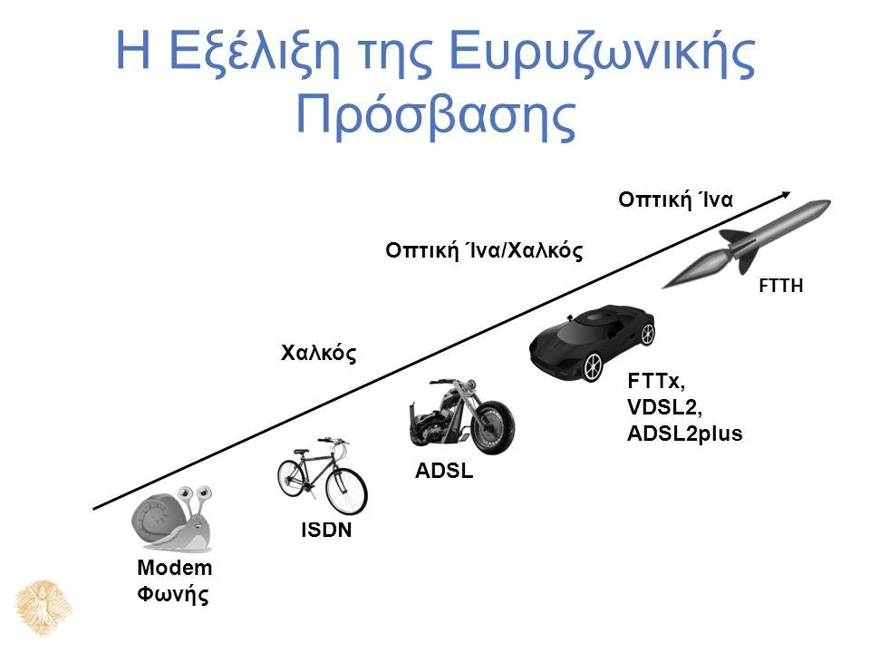 ADSL 1.5 to 8Mbit/s 9.6 to 640kbit/s Ευρυζωνικό Δίκτυο Διαδίκτυο Εξυπηρετητές Video (Servers) Ζωντανή μετάδοση Τηλεφωνικό Δίκτυο Ένα Τυπικό Δίκτυο ADSL