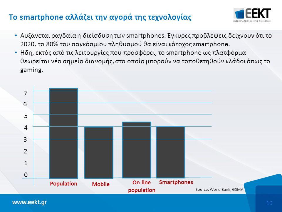 10 Tο smartphone αλλάζει την αγορά της τεχνολογίας Αυξάνεται ραγδαία η διείσδυση των smartphones. Έγκυρες προβλέψεις δείχνουν ότι τo 2020, τo 80% του