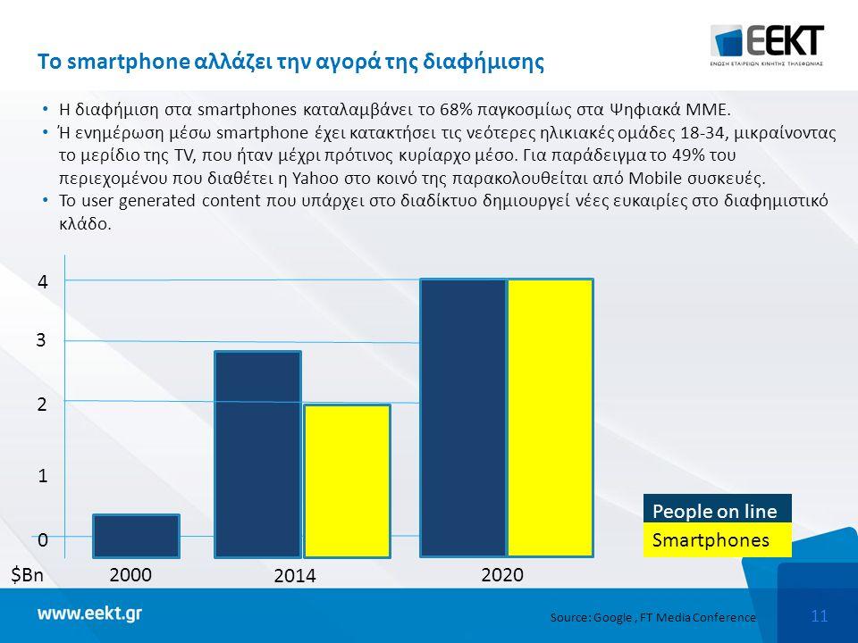 11 Tο smartphone αλλάζει την αγορά της διαφήμισης Η διαφήμιση στα smartphones καταλαμβάνει τo 68% παγκοσμίως στα Ψηφιακά ΜΜΕ.
