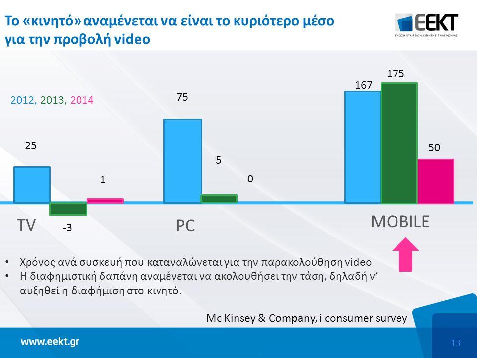 13 Το «κινητό» αναμένεται να είναι το κυριότερο μέσο για την προβολή video TV PC MOBILE -3 1 2012, 2013, 2014 25 75 5 0 167 175 50 Χρόνος ανά συσκευή