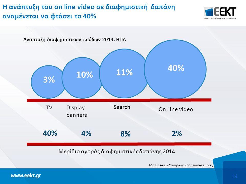14 Η ανάπτυξη του on line video σε διαφημιστική δαπάνη αναμένεται να φτάσει το 40% 3% 10% 11% 40% On Line video Search Display banners TV 40% 4% 8% 2% Μερίδιο αγοράς διαφημιστικής δαπάνης 2014 Ανάπτυξη διαφημιστικών εσόδων 2014, ΗΠΑ Mc Kinsey & Company, i consumer survey
