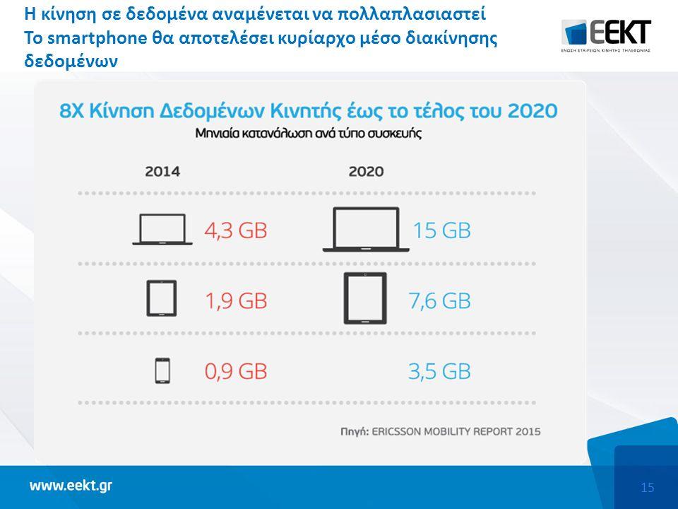 15 Η κίνηση σε δεδομένα αναμένεται να πολλαπλασιαστεί Το smartphone θα αποτελέσει κυρίαρχο μέσο διακίνησης δεδομένων