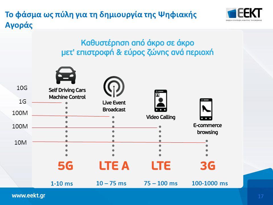 17 Το φάσμα ως πύλη για τη δημιουργία της Ψηφιακής Αγοράς 1-10 ms 10 – 75 ms75 – 100 ms100-1000 ms 10M 100M 1G 10G