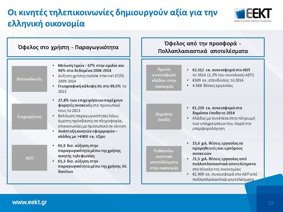 19 Οι κινητές τηλεπικοινωνίες δημιουργούν αξία για την ελληνική οικονομία. Καταναλωτές Επιχειρήσεις ΑΕΠ Μείωση τιμών : 67% στην ομιλία και 90% στα δεδ