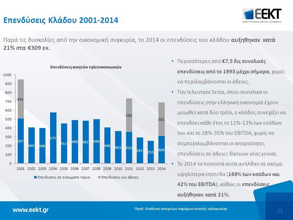21 Επενδύσεις Κλάδου 2001-2014 Περισσότερες από €7,5 δις συνολικές επενδύσεις από το 1993 μέχρι σήμερα, χωρίς να περιλαμβάνονται οι άδειες. Την τελευτ