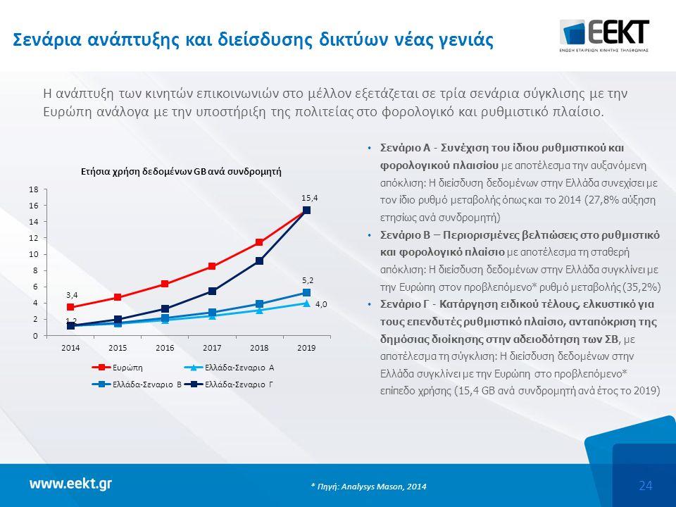 24 Σενάρια ανάπτυξης και διείσδυσης δικτύων νέας γενιάς Σενάριο Α - Συνέχιση του ίδιου ρυθμιστικού και φορολογικού πλαισίου με αποτέλεσμα την αυξανόμενη απόκλιση: Η διείσδυση δεδομένων στην Ελλάδα συνεχίσει με τον ίδιο ρυθμό μεταβολής όπως και το 2014 (27,8% αύξηση ετησίως ανά συνδρομητή) Σενάριο Β – Περιορισμένες βελτιώσεις στο ρυθμιστικό και φορολογικό πλαίσιο με αποτέλεσμα τη σταθερή απόκλιση: Η διείσδυση δεδομένων στην Ελλάδα συγκλίνει με την Ευρώπη στον προβλεπόμενο* ρυθμό μεταβολής (35,2%) Σενάριο Γ - Κατάργηση ειδικού τέλους, ελκυστικό για τους επενδυτές ρυθμιστικό πλαίσιο, ανταπόκριση της δημόσιας διοίκησης στην αδειοδότηση των ΣΒ, με αποτέλεσμα τη σύγκλιση: Η διείσδυση δεδομένων στην Ελλάδα συγκλίνει με την Ευρώπη στο προβλεπόμενο* επίπεδο χρήσης (15,4 GB ανά συνδρομητή ανά έτος το 2019) Η ανάπτυξη των κινητών επικοινωνιών στο μέλλον εξετάζεται σε τρία σενάρια σύγκλισης με την Ευρώπη ανάλογα με την υποστήριξη της πολιτείας στο φορολογικό και ρυθμιστικό πλαίσιο.